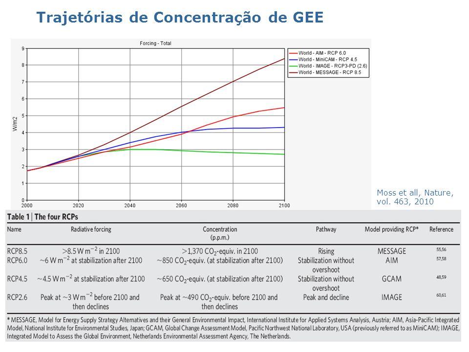 Trajetórias de Concentração de GEE
