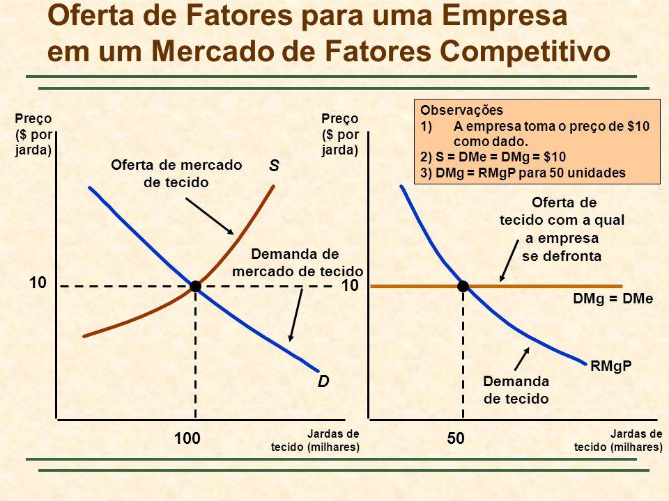 Oferta de Fatores para uma Empresa em um Mercado de Fatores Competitivo