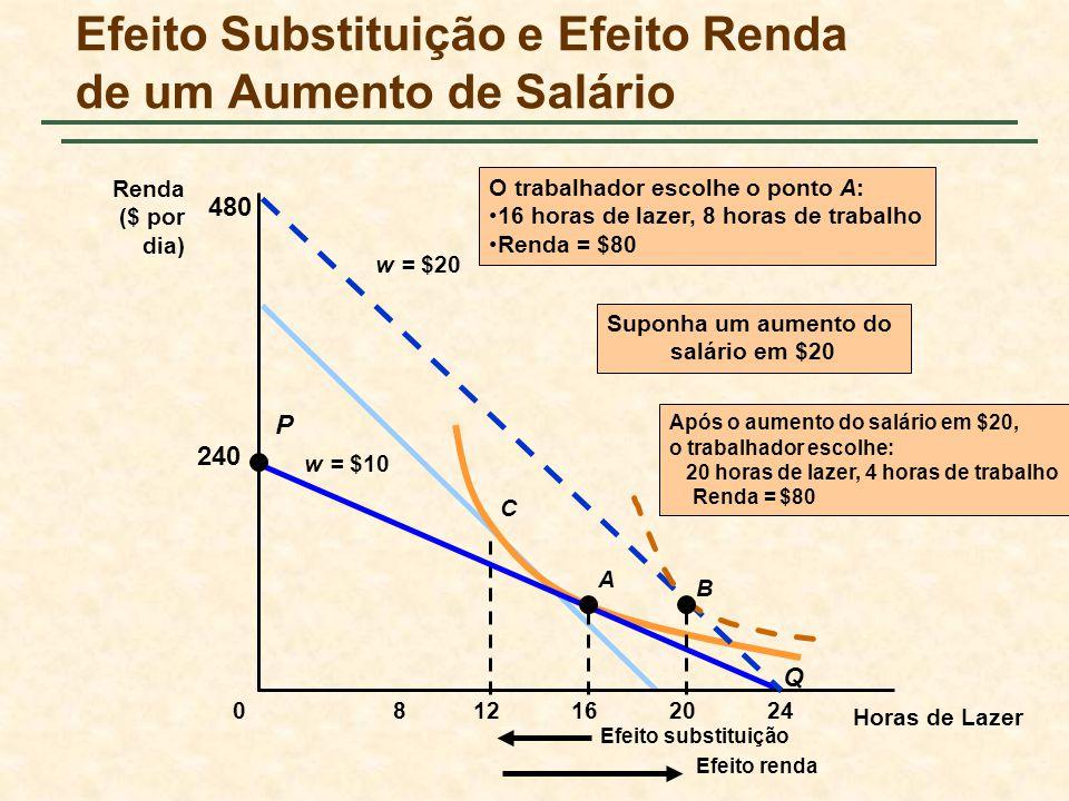 Efeito Substituição e Efeito Renda de um Aumento de Salário