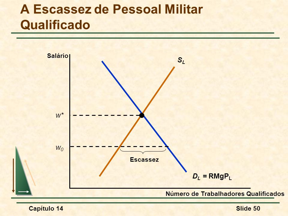 A Escassez de Pessoal Militar Qualificado