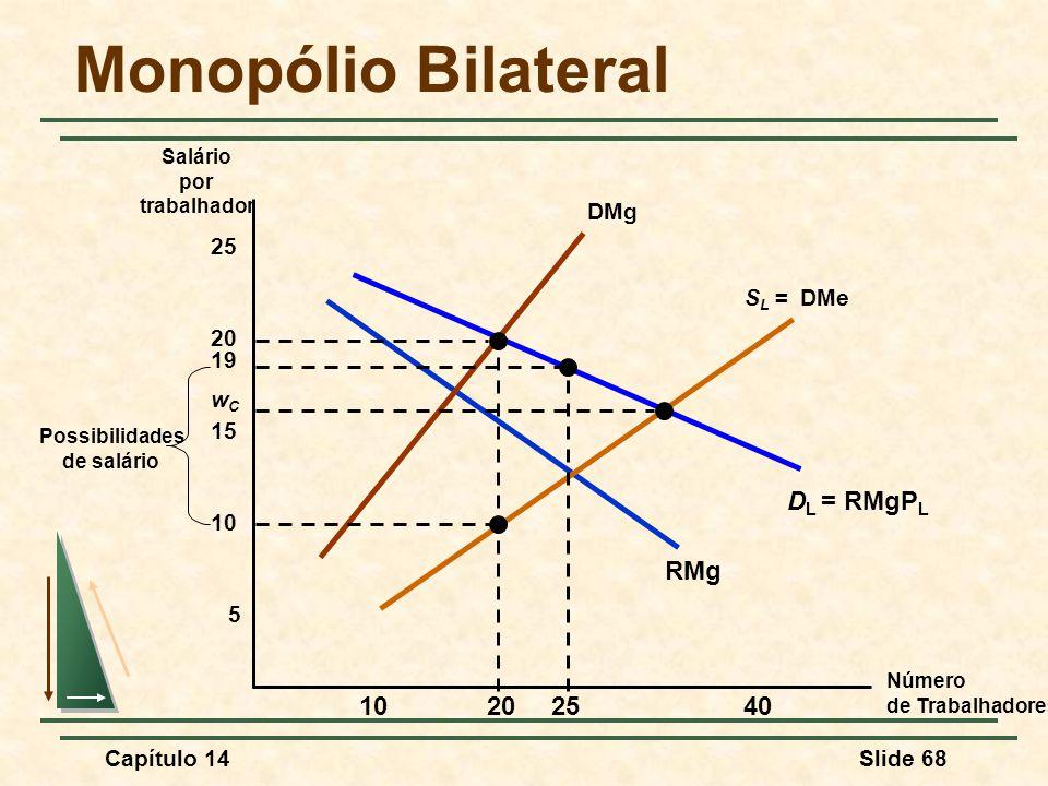 Monopólio Bilateral DL = RMgPL RMg 25 10 20 40 DMg 25 SL = DMe 20 19