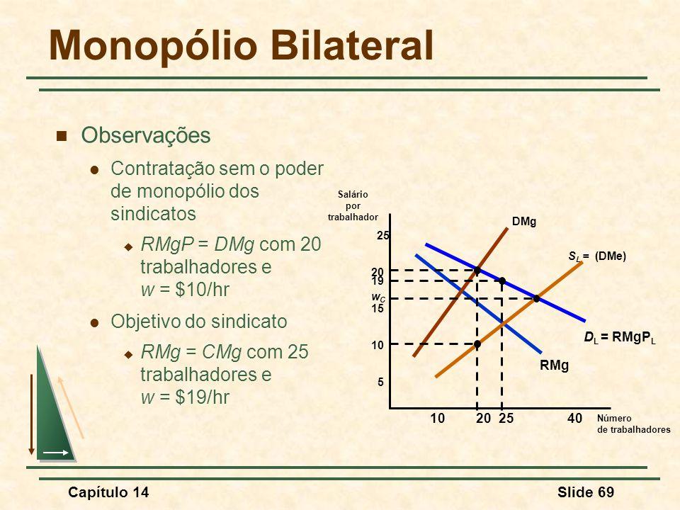 Monopólio Bilateral Observações