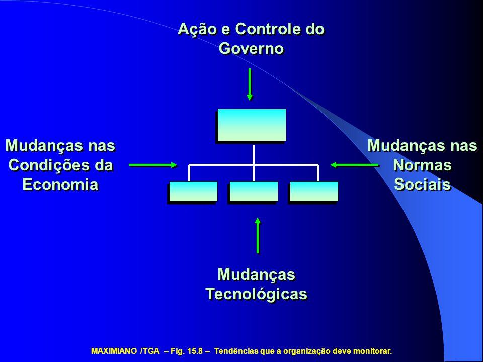 Ação e Controle do Governo