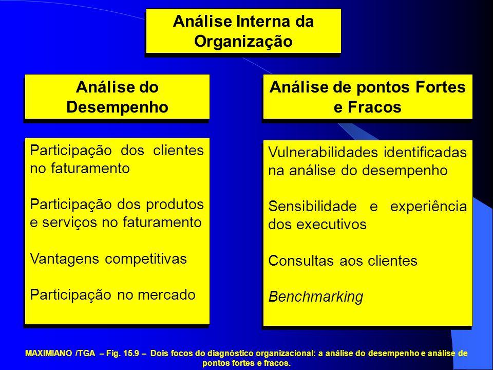 Análise Interna da Organização Análise de pontos Fortes e Fracos