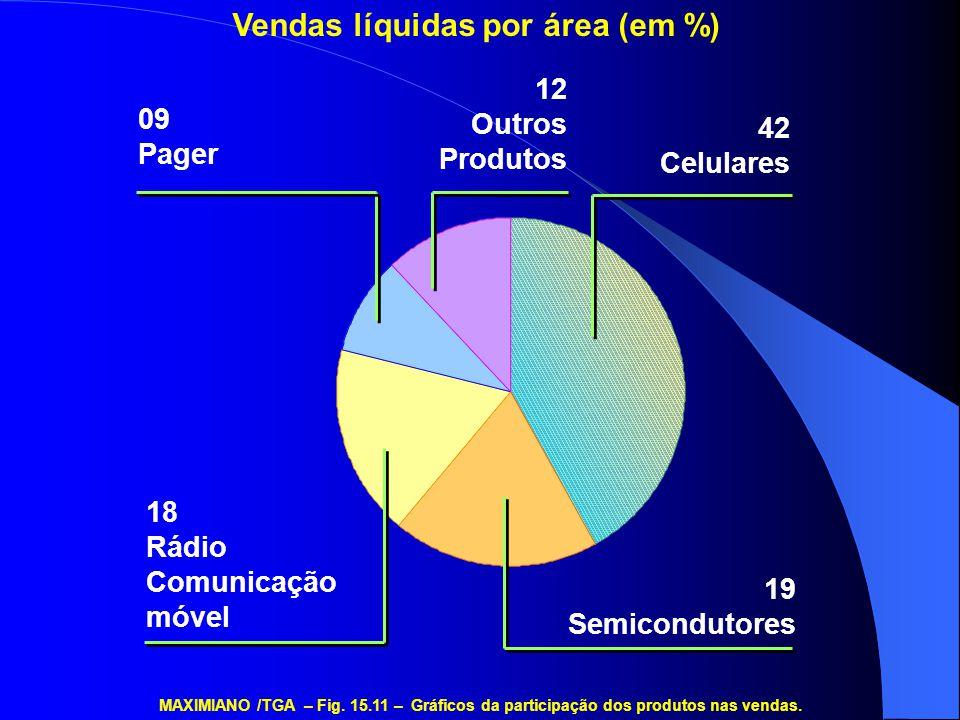 Vendas líquidas por área (em %)