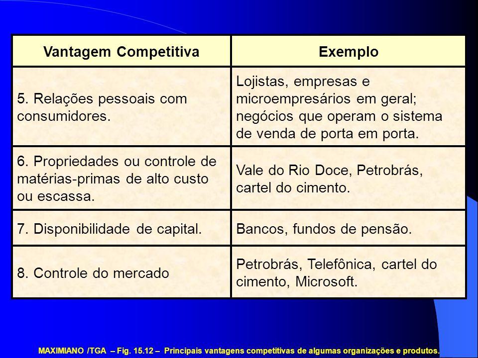 Exemplo Vantagem Competitiva