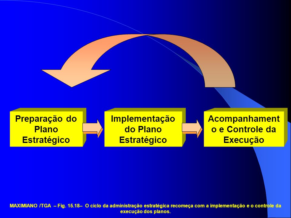 Preparação do Plano Estratégico Implementação do Plano Estratégico