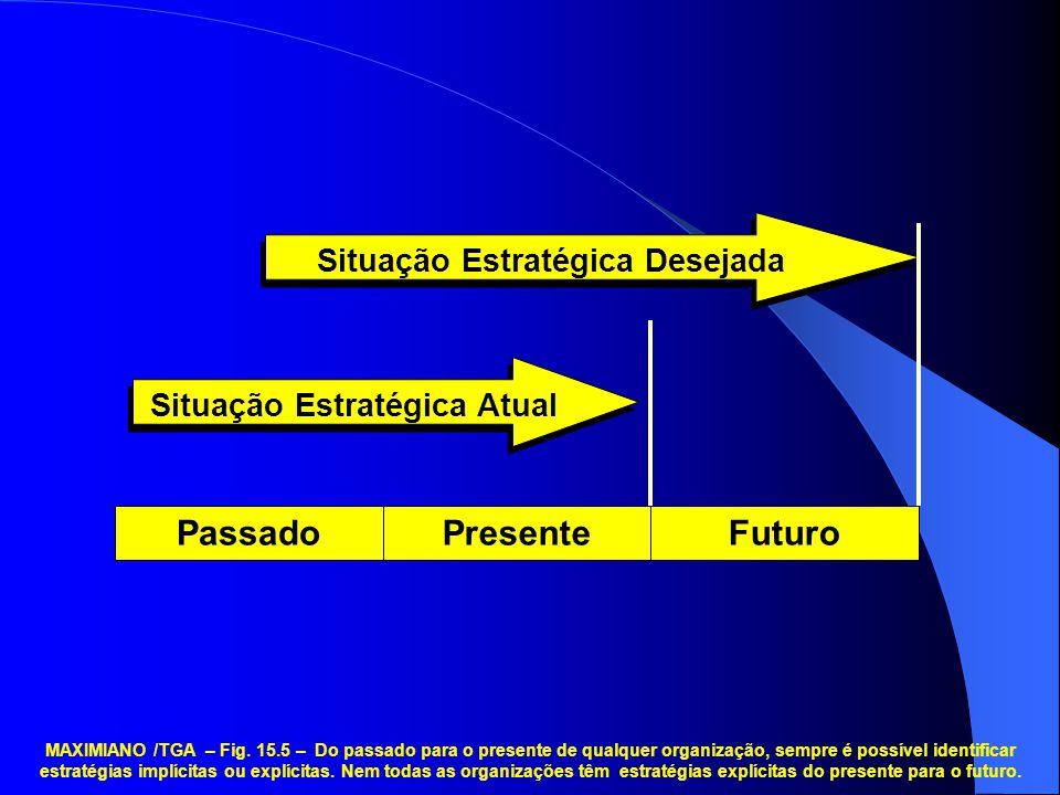 Situação Estratégica Desejada Situação Estratégica Atual
