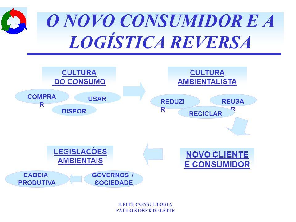 O NOVO CONSUMIDOR E A LOGÍSTICA REVERSA