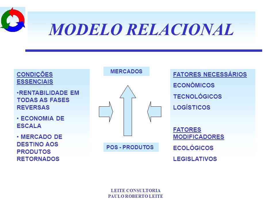 MODELO RELACIONAL CONDIÇÕES ESSENCIAIS