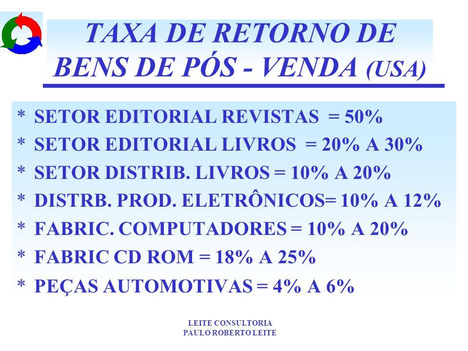 TAXA DE RETORNO DE BENS DE PÓS - VENDA (USA)