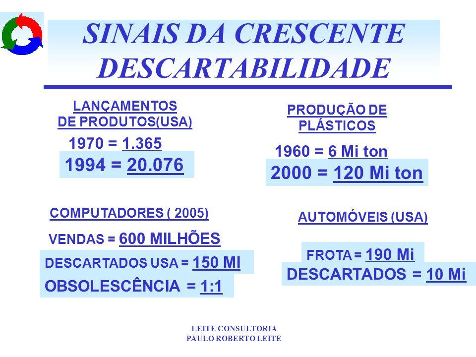 SINAIS DA CRESCENTE DESCARTABILIDADE
