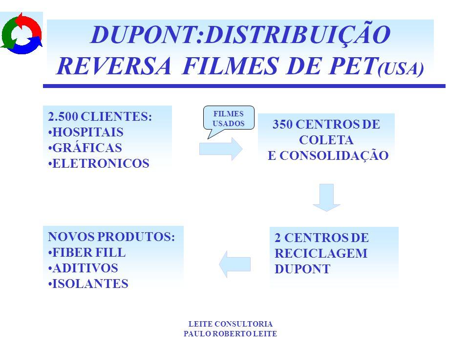 DUPONT:DISTRIBUIÇÃO REVERSA FILMES DE PET(USA)