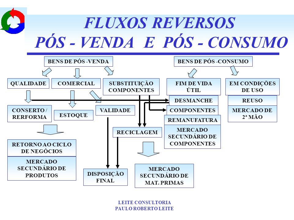 FLUXOS REVERSOS PÓS - VENDA E PÓS - CONSUMO