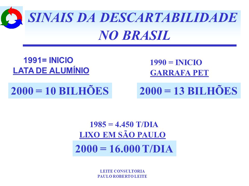 SINAIS DA DESCARTABILIDADE NO BRASIL