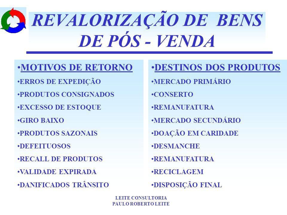 REVALORIZAÇÃO DE BENS DE PÓS - VENDA