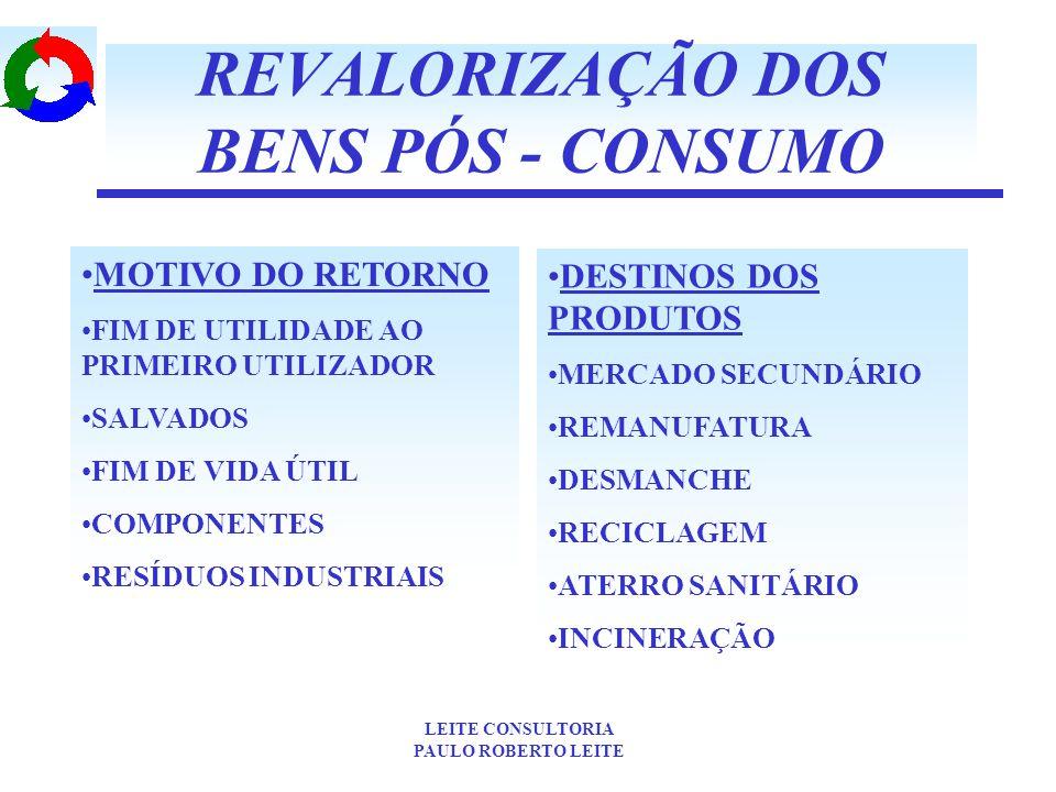 REVALORIZAÇÃO DOS BENS PÓS - CONSUMO