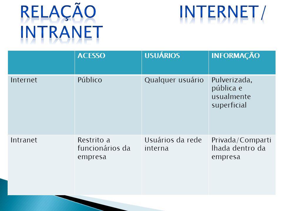 RELAÇÃO INTERNET/ INTRANET
