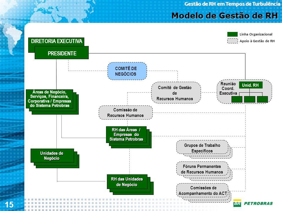 Modelo de Gestão de RH PRESIDENTE COMITÊ DE NEGÓCIOS Reunião Unid. RH
