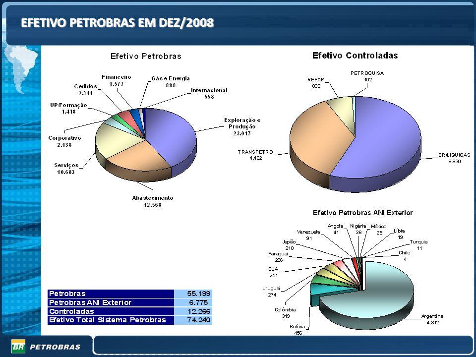 EFETIVO PETROBRAS EM DEZ/2008 Efetivo Sistema Petrobras