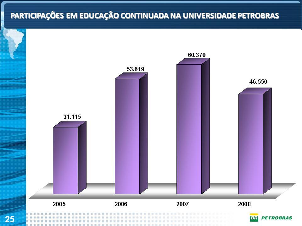PARTICIPAÇÕES EM EDUCAÇÃO CONTINUADA NA UNIVERSIDADE PETROBRAS