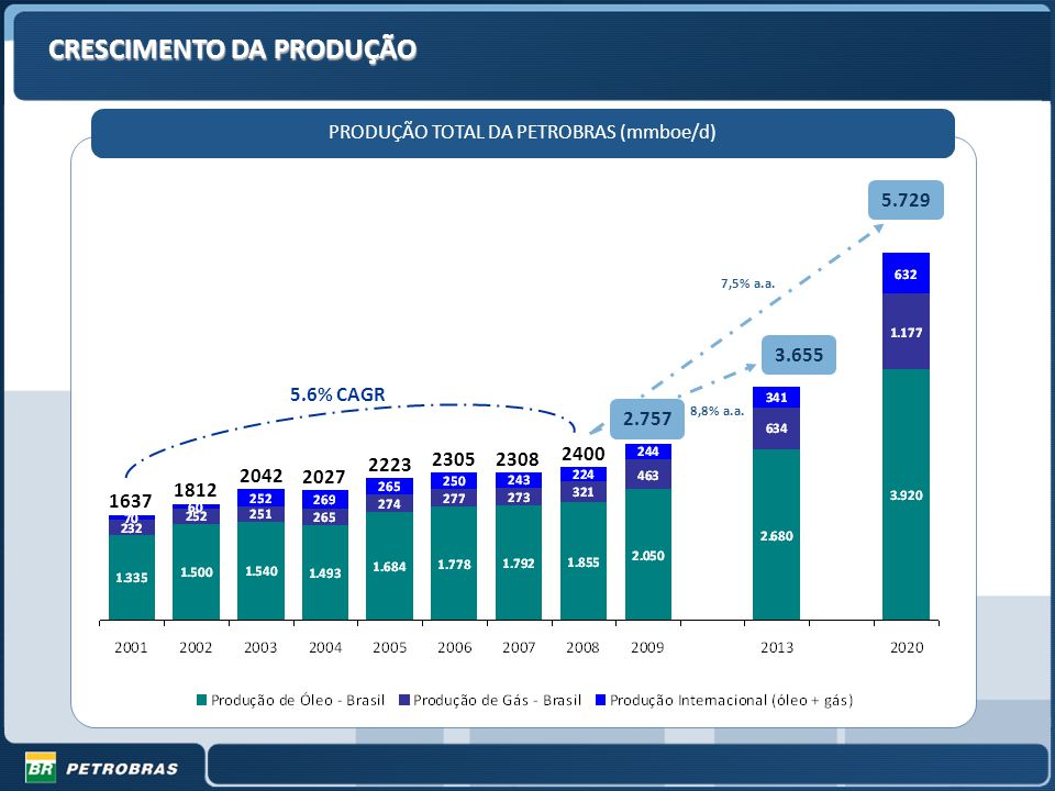 PRODUÇÃO TOTAL DA PETROBRAS (mmboe/d)