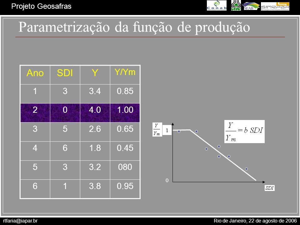 Parametrização da função de produção