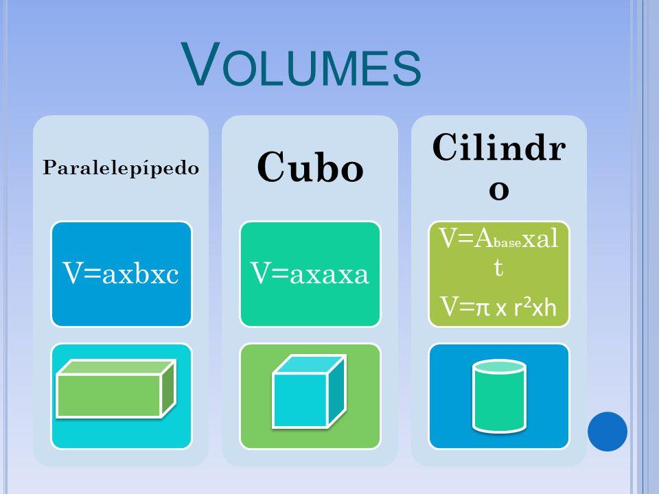 Volumes Cubo Cilindro V=Abasexalt V=π x r2xh Paralelepípedo V=axbxc