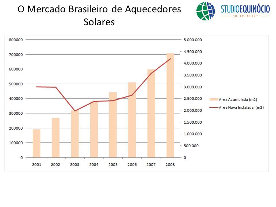 O Mercado Brasileiro de Aquecedores Solares