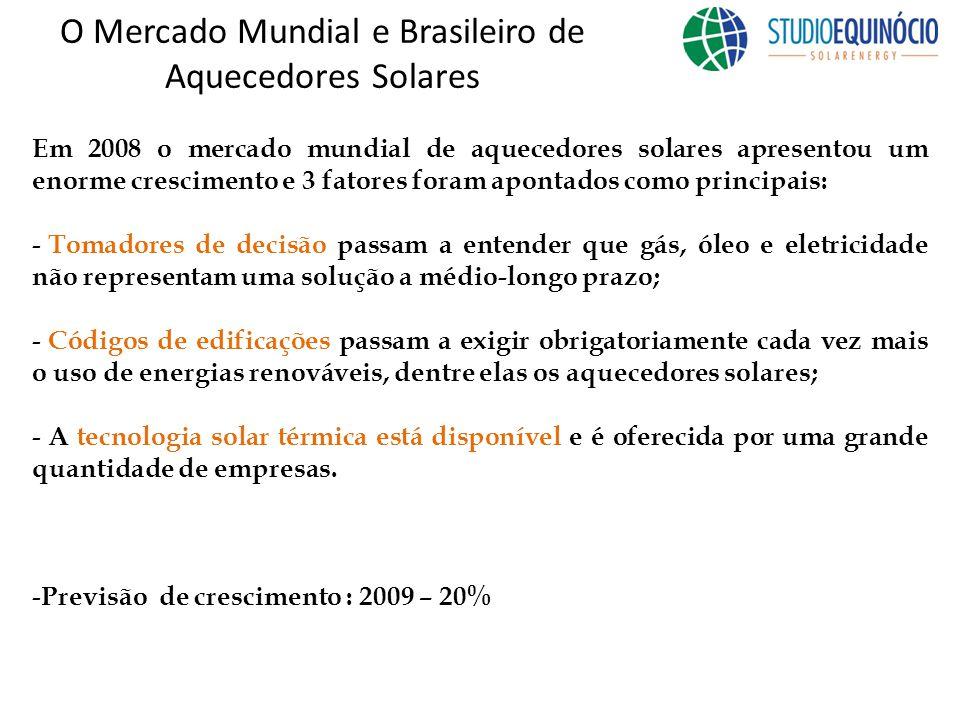 O Mercado Mundial e Brasileiro de Aquecedores Solares