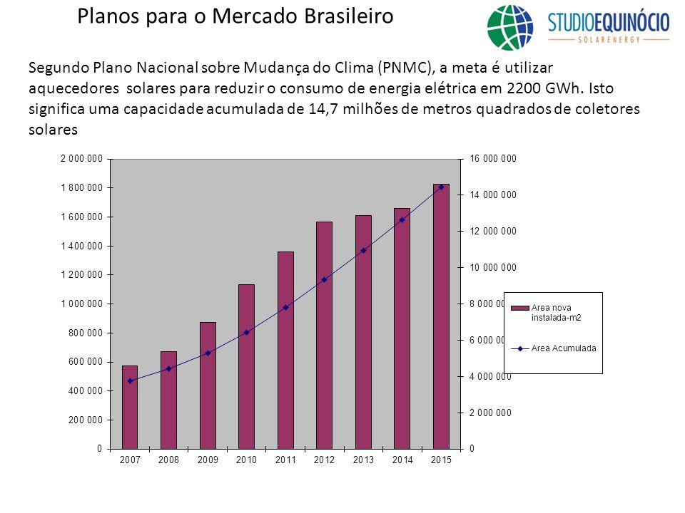 Planos para o Mercado Brasileiro
