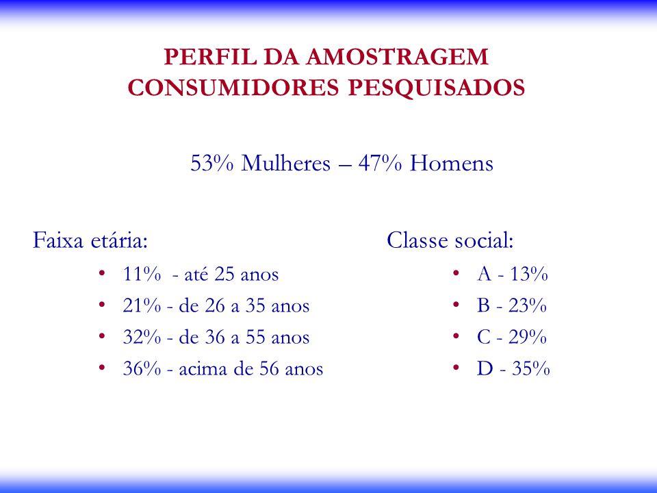 CONSUMIDORES PESQUISADOS