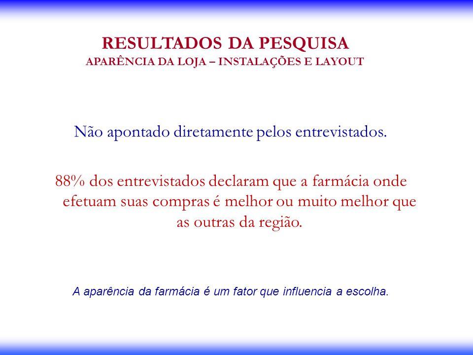 RESULTADOS DA PESQUISA APARÊNCIA DA LOJA – INSTALAÇÕES E LAYOUT