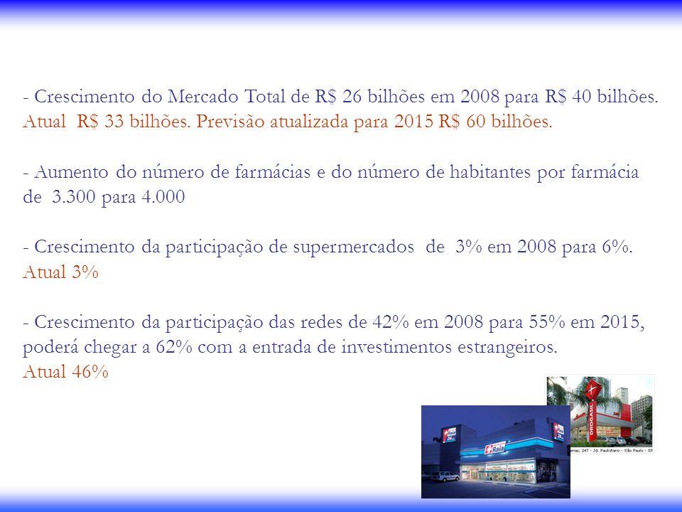 Crescimento do Mercado Total de R$ 26 bilhões em 2008 para R$ 40 bilhões.