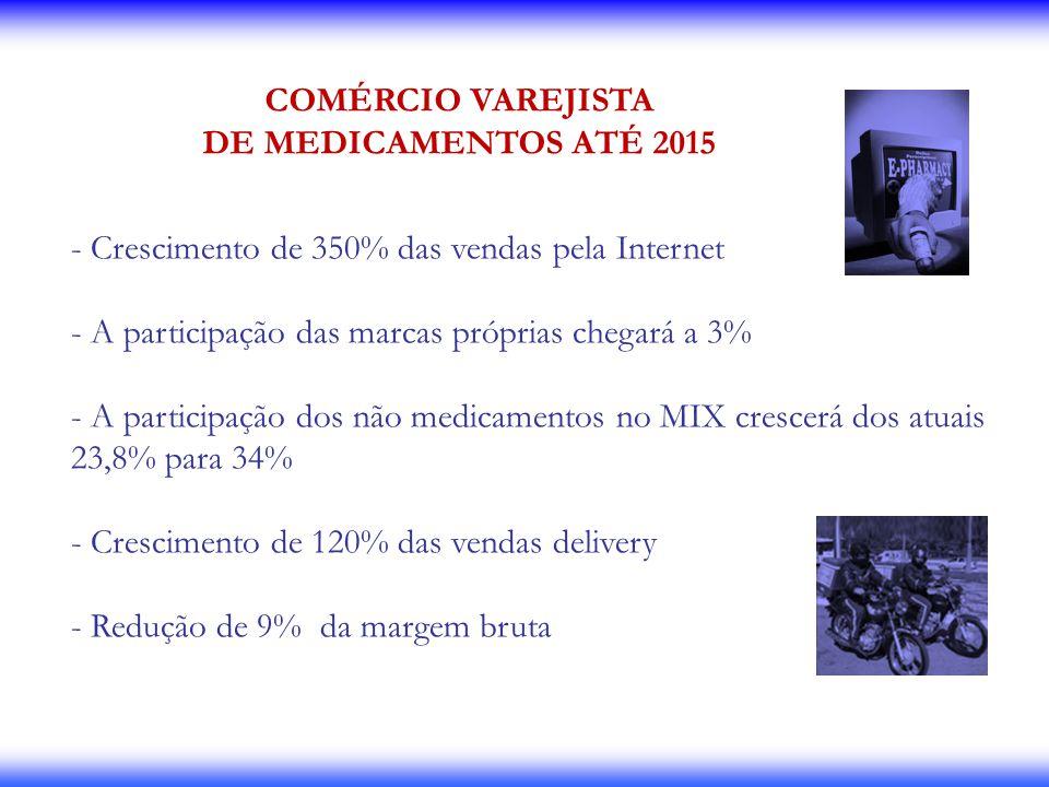 COMÉRCIO VAREJISTA DE MEDICAMENTOS ATÉ 2015. Crescimento de 350% das vendas pela Internet. A participação das marcas próprias chegará a 3%