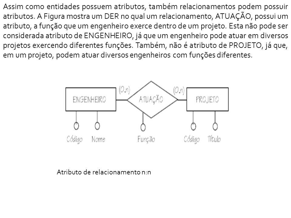Assim como entidades possuem atributos, também relacionamentos podem possuir atributos. A Figura mostra um DER no qual um relacionamento, ATUAÇÃO, possui um atributo, a função que um engenheiro exerce dentro de um projeto. Esta não pode ser considerada atributo de ENGENHEIRO, já que um engenheiro pode atuar em diversos projetos exercendo diferentes funções. Também, não é atributo de PROJETO, já que, em um projeto, podem atuar diversos engenheiros com funções diferentes.