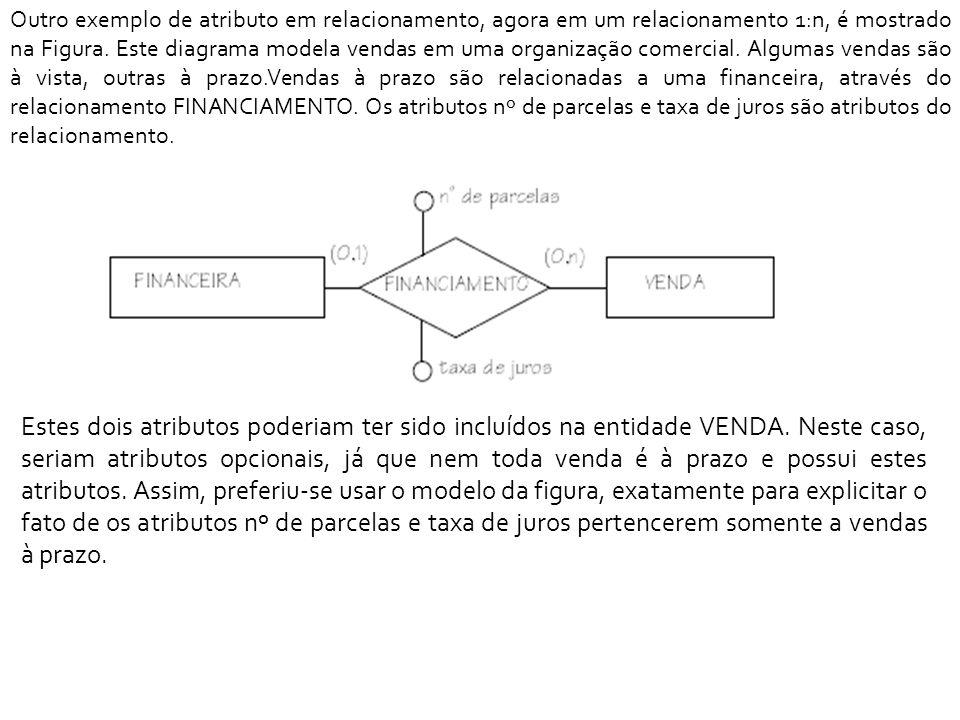 Outro exemplo de atributo em relacionamento, agora em um relacionamento 1:n, é mostrado na Figura. Este diagrama modela vendas em uma organização comercial. Algumas vendas são à vista, outras à prazo.Vendas à prazo são relacionadas a uma financeira, através do relacionamento FINANCIAMENTO. Os atributos nº de parcelas e taxa de juros são atributos do relacionamento.