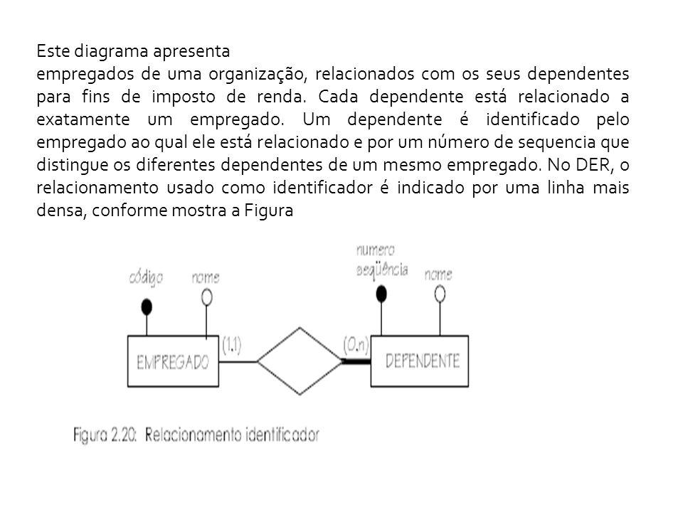 Este diagrama apresenta