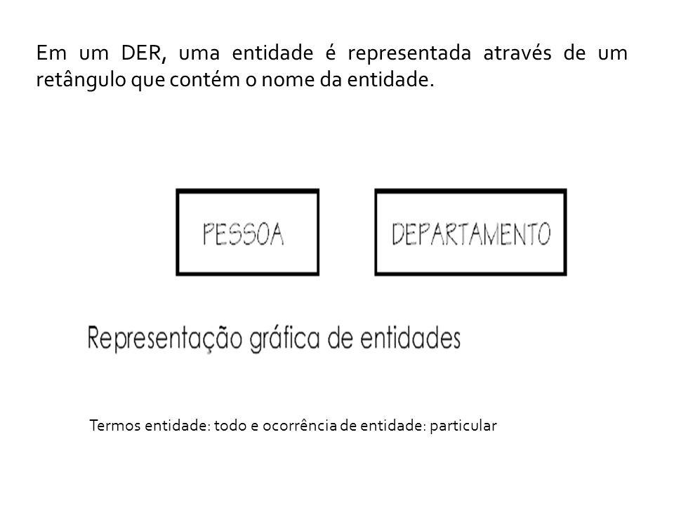 Em um DER, uma entidade é representada através de um retângulo que contém o nome da entidade.