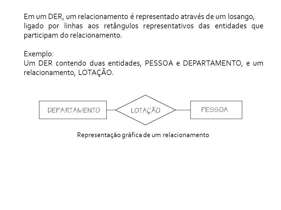 Em um DER, um relacionamento é representado através de um losango,