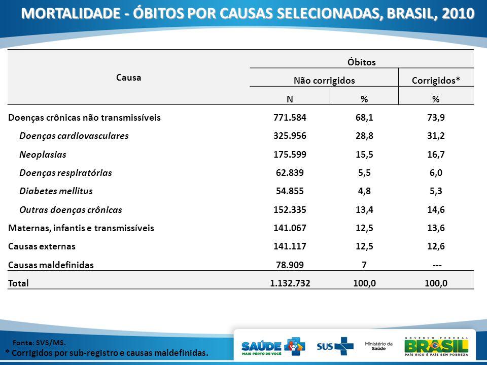 MORTALIDADE - ÓBITOS POR CAUSAS SELECIONADAS, BRASIL, 2010