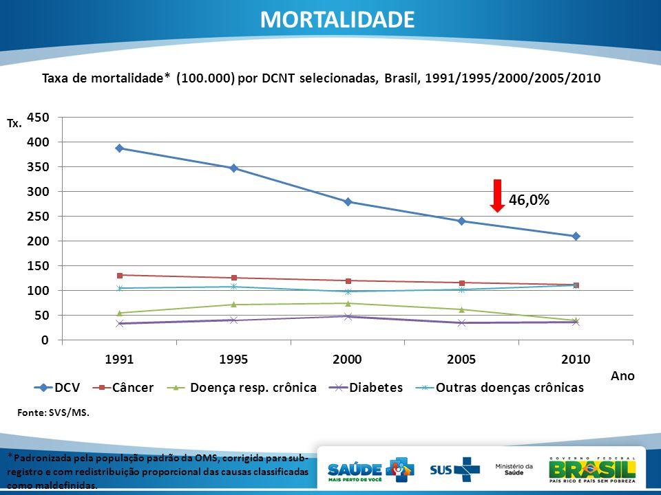 MORTALIDADE Taxa de mortalidade* (100.000) por DCNT selecionadas, Brasil, 1991/1995/2000/2005/2010.