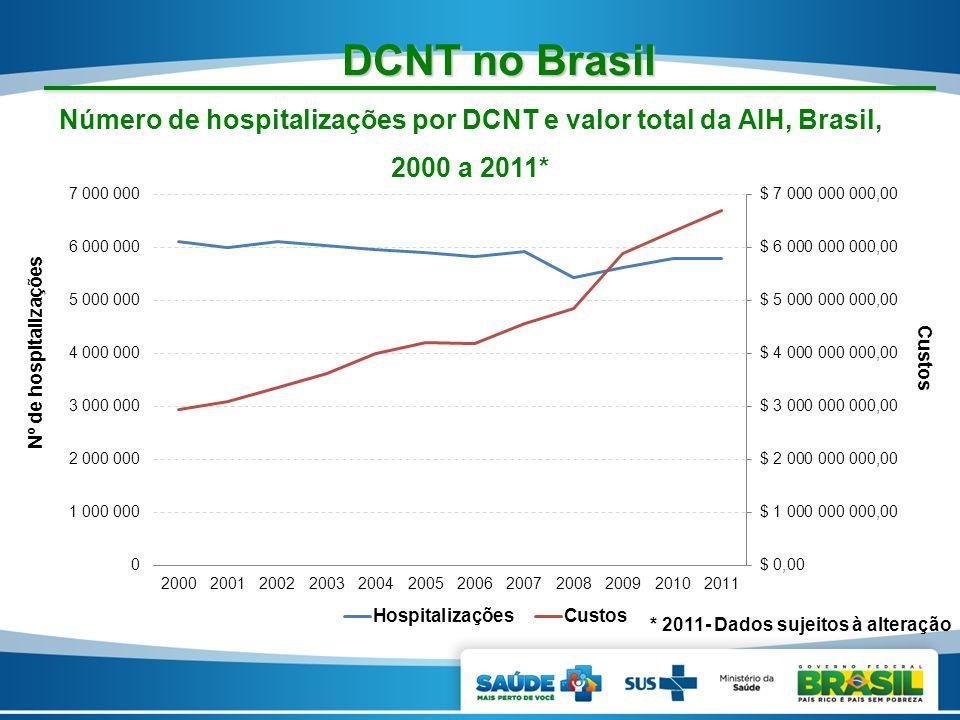 DCNT no Brasil Número de hospitalizações por DCNT e valor total da AIH, Brasil, 2000 a 2011* Nº de hospitalizações.