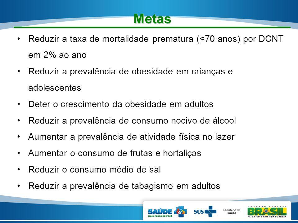 Metas Reduzir a taxa de mortalidade prematura (<70 anos) por DCNT em 2% ao ano. Reduzir a prevalência de obesidade em crianças e adolescentes.