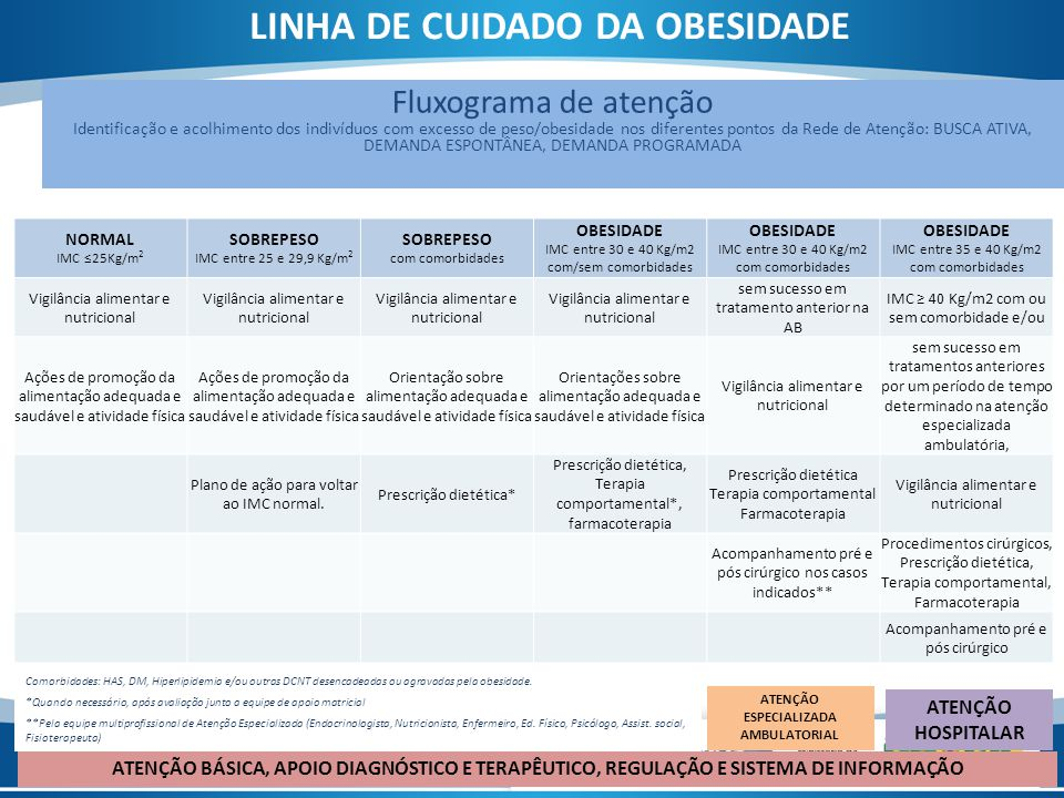 ATENÇÃO ESPECIALIZADA AMBULATORIAL