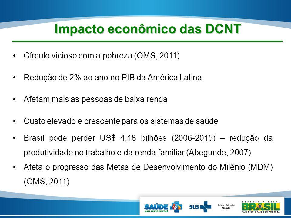 Impacto econômico das DCNT