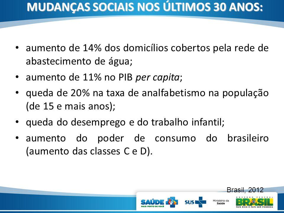 MUDANÇAS SOCIAIS NOS ÚLTIMOS 30 ANOS: