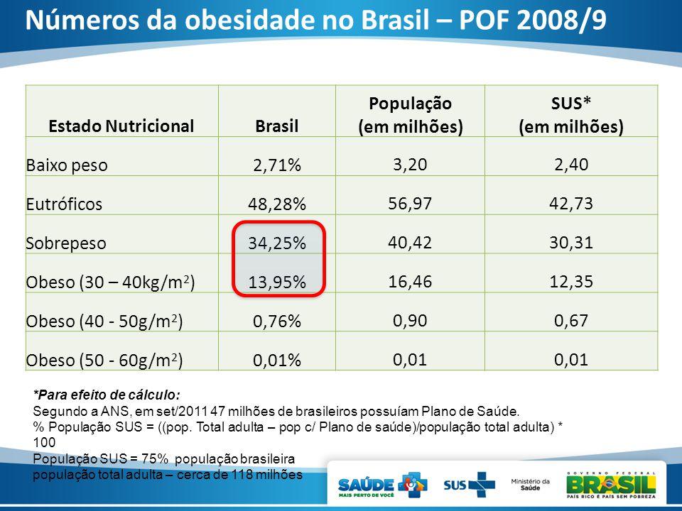 Números da obesidade no Brasil – POF 2008/9