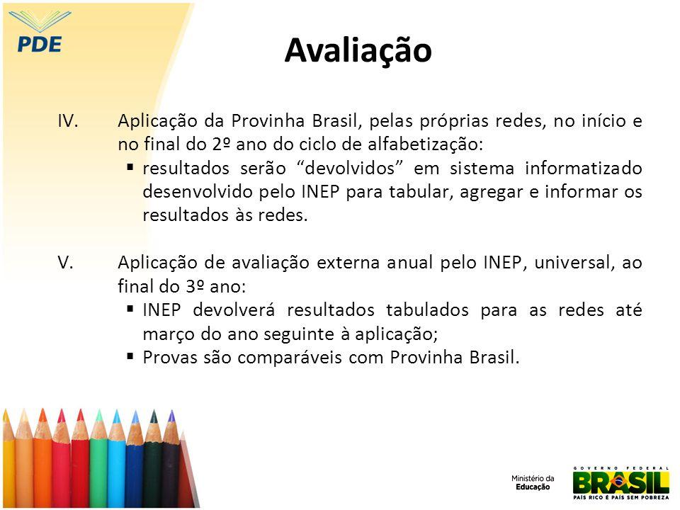 Avaliação Aplicação da Provinha Brasil, pelas próprias redes, no início e no final do 2º ano do ciclo de alfabetização: