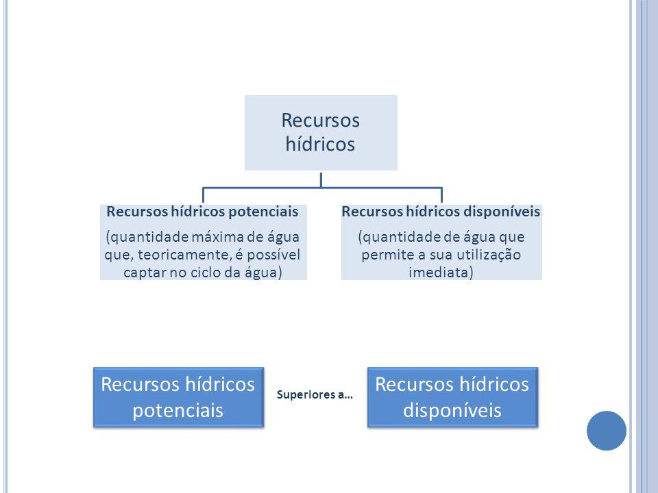 Recursos hídricos potenciais Recursos hídricos disponíveis
